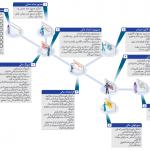 سیستم مدیریت مالی